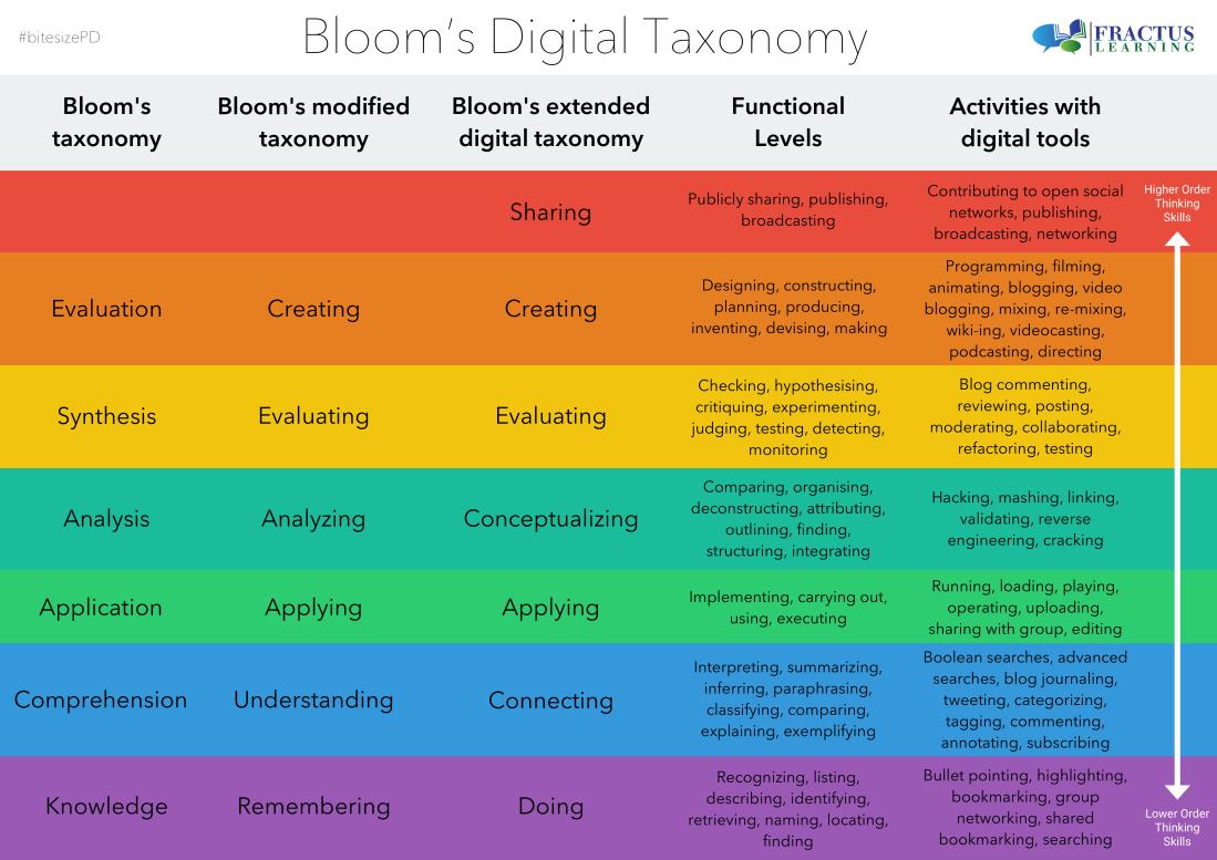 Bloom's Digital Taxonomy